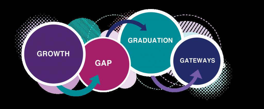 Growth Gap Graduation Gateways graphic
