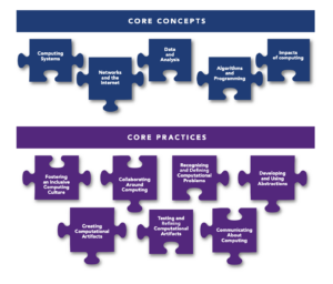 CS Practices and Core Concepts